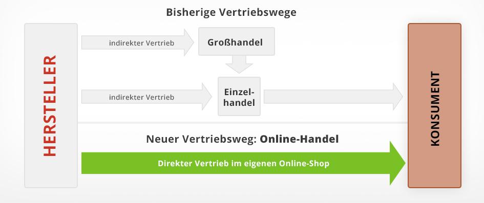 Vertriebsweg Online-Handel / Online-Shop